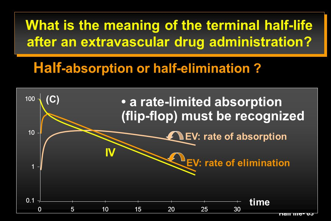 Half-absorption or half-elimination