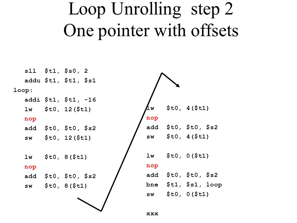 Loop Unrolling step 2 One pointer with offsets