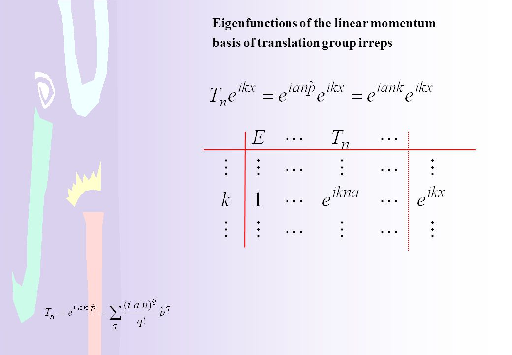 Eigenfunctions of the linear momentum