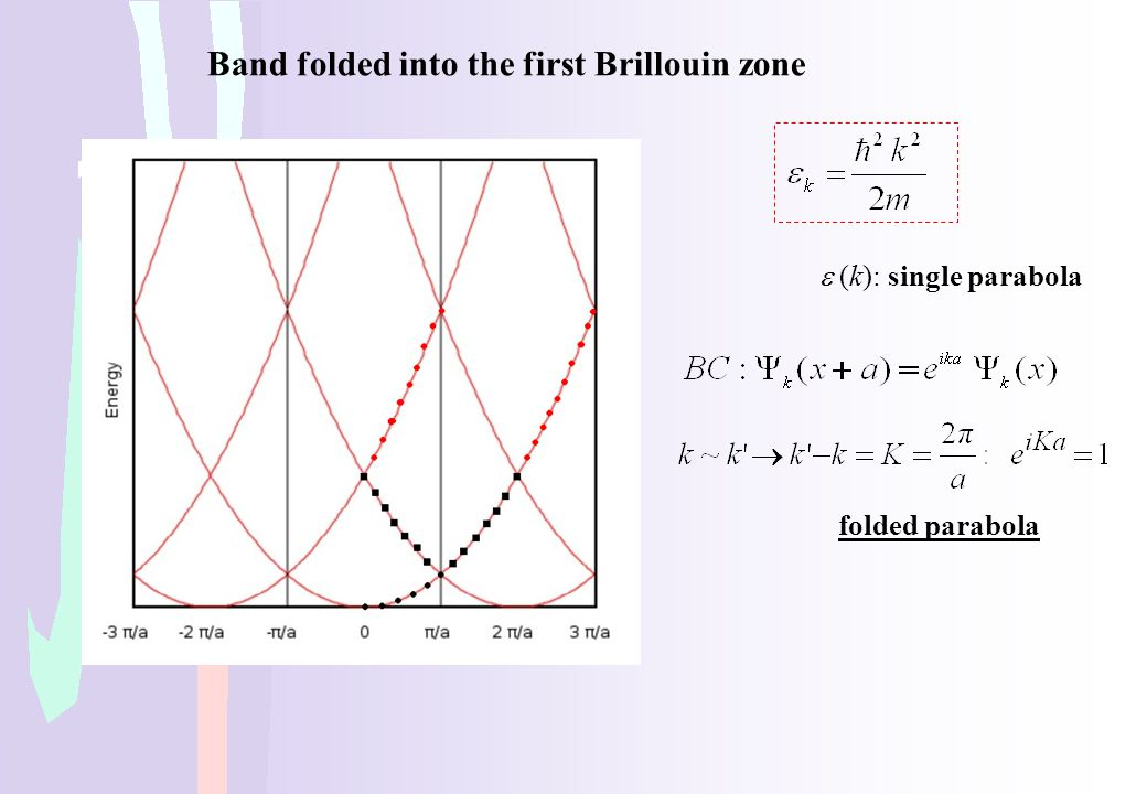 Band folded into the first Brillouin zone