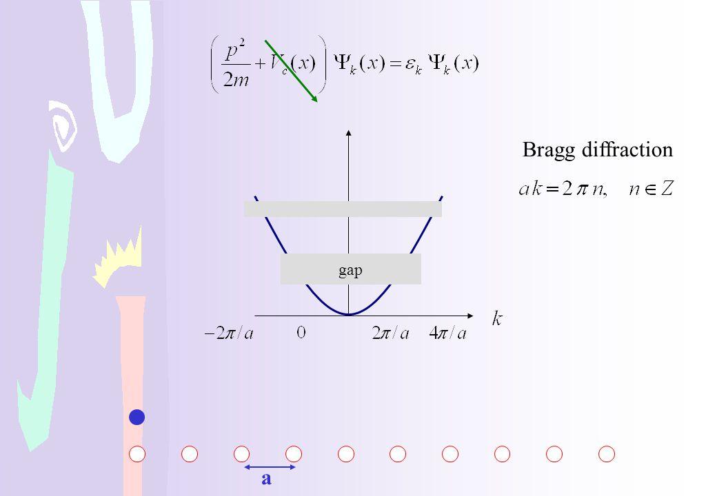 Bragg diffraction gap a