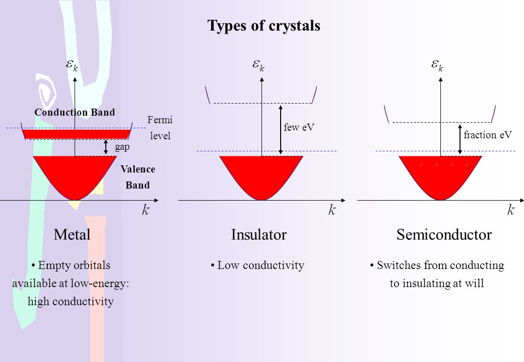 Types of crystals Insulator Semiconductor Metal Low conductivity