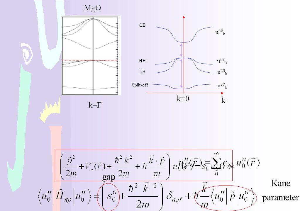 gap Kane parameter MgO k=0 k k=Γ uCBk uHHk uLHk uSOk CB HH LH