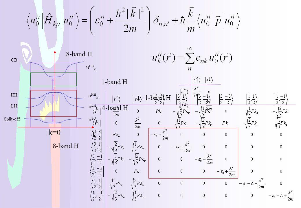 k=0 k 8-band H 1-band H 1-band H 4-band H 8-band H uCBk uHHk uLHk uSOk