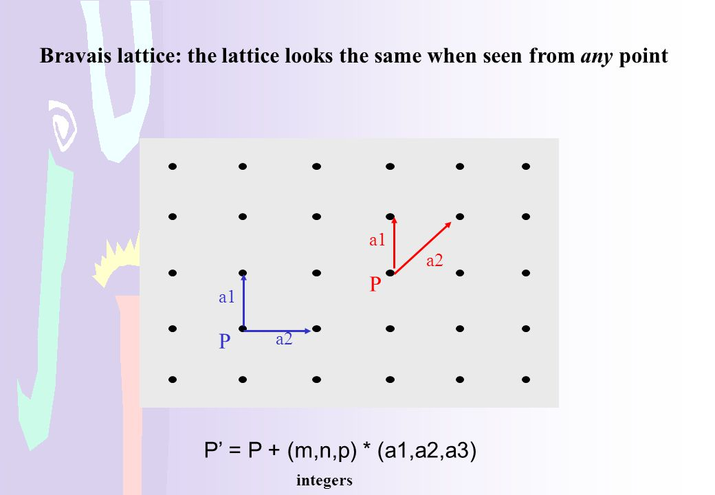 Bravais lattice: the lattice looks the same when seen from any point