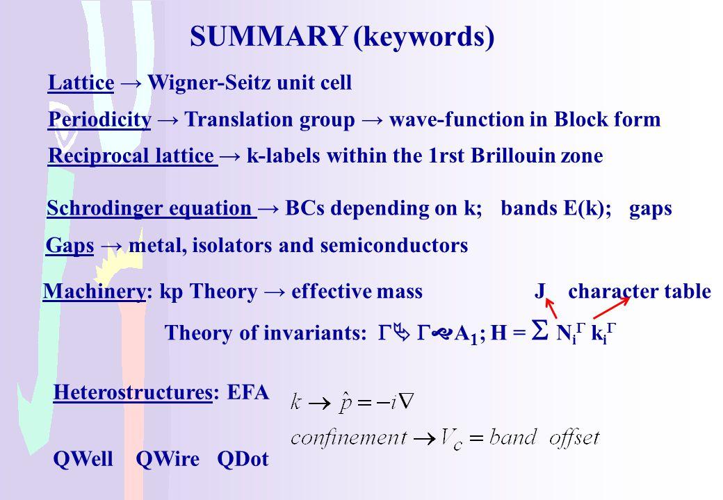 SUMMARY (keywords) Lattice → Wigner-Seitz unit cell