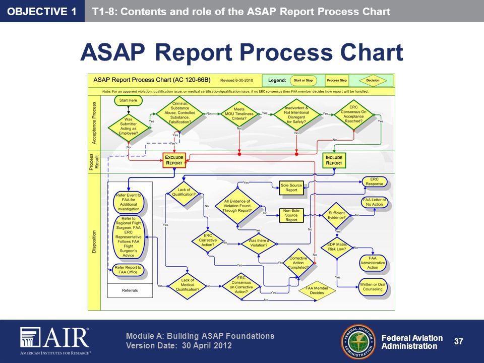 ASAP Report Process Chart