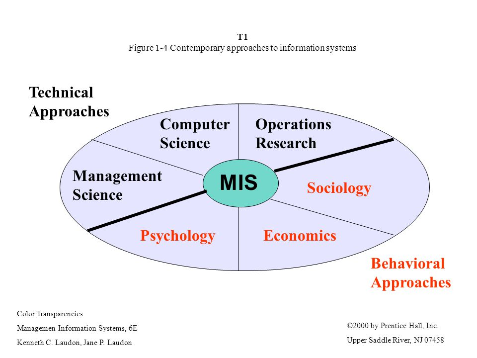 T1 Figure 1-4 Contemporary approaches to information systems
