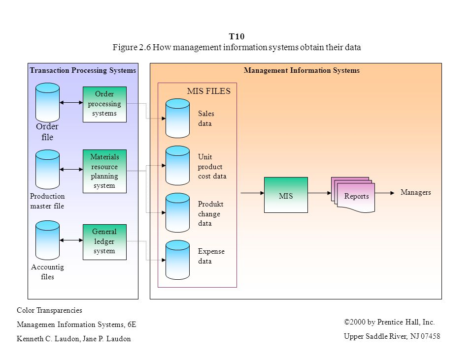 T10 Figure 2.6 How management information systems obtain their data