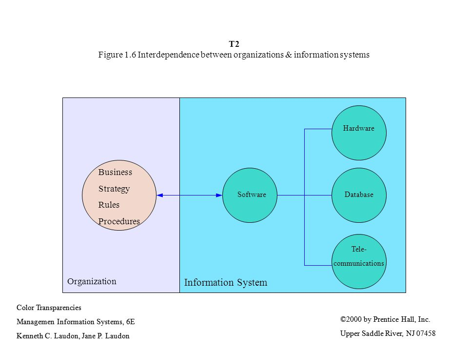 T2 Figure 1.6 Interdependence between organizations & information systems