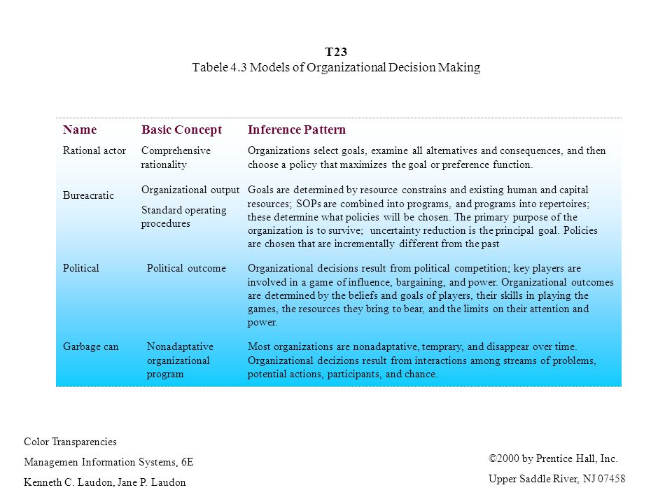 T23 Tabele 4.3 Models of Organizational Decision Making