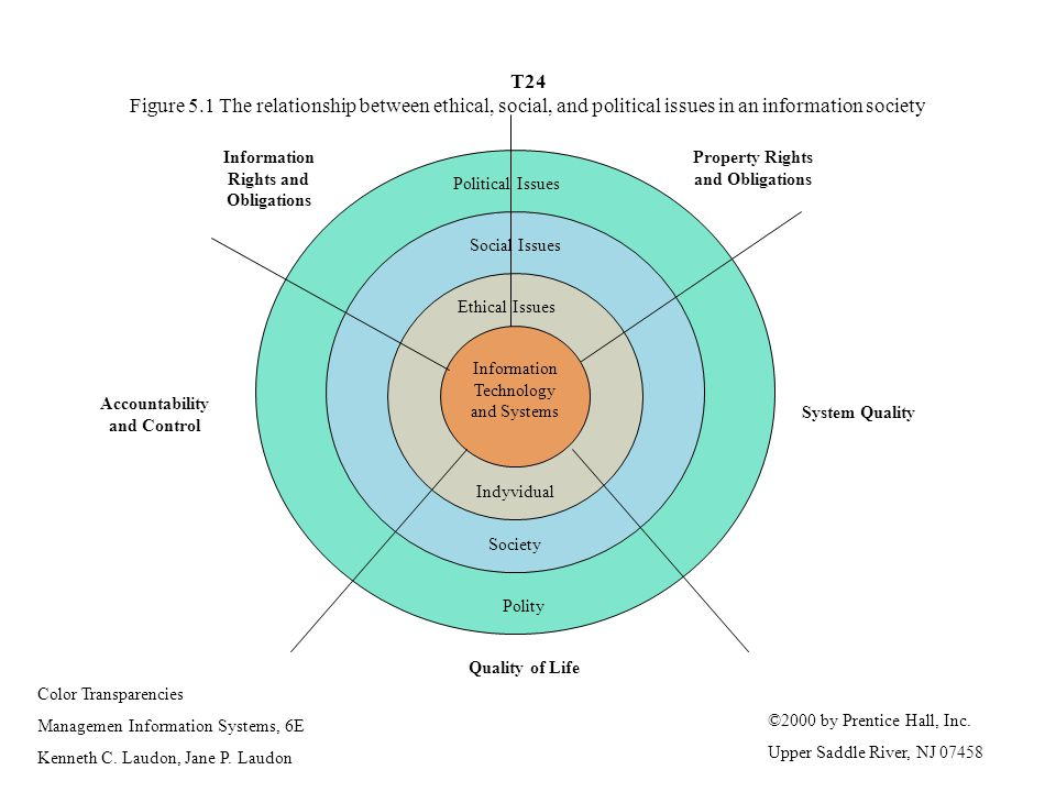 T24 Figure 5.1 The relationship between ethical, social, and political issues in an information society