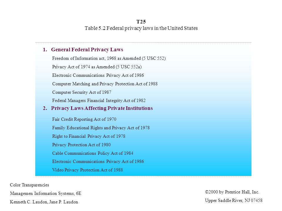 T25 Table 5.2 Federal privacy laws in the United States