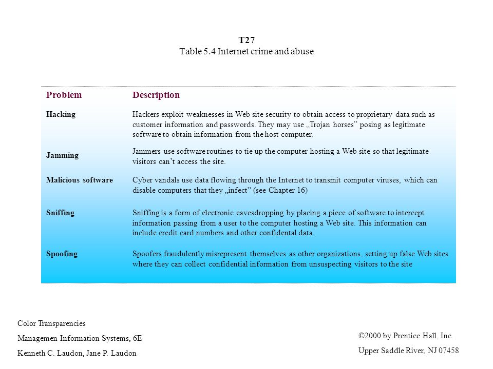 T27 Table 5.4 Internet crime and abuse