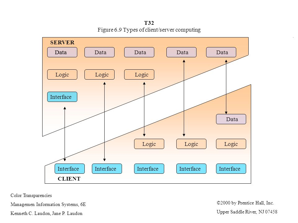 T32 Figure 6.9 Types of client/server computing