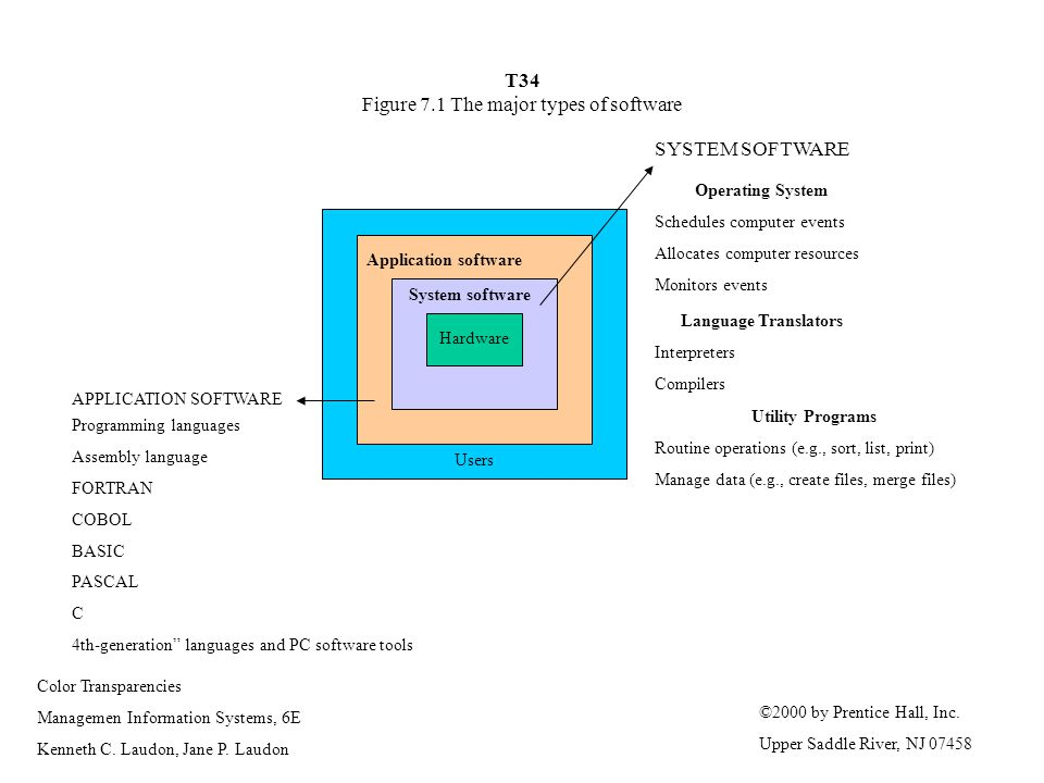 T34 Figure 7.1 The major types of software