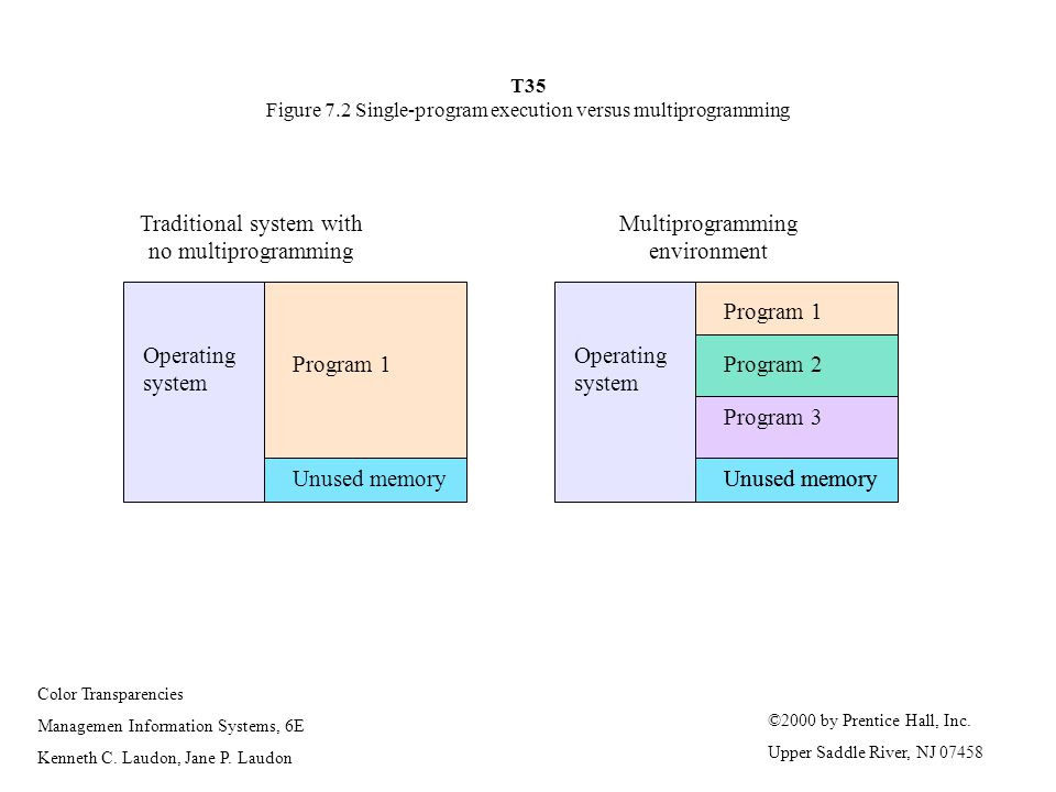 T35 Figure 7.2 Single-program execution versus multiprogramming