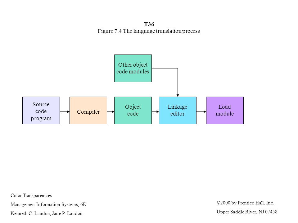 T36 Figure 7.4 The language translation process