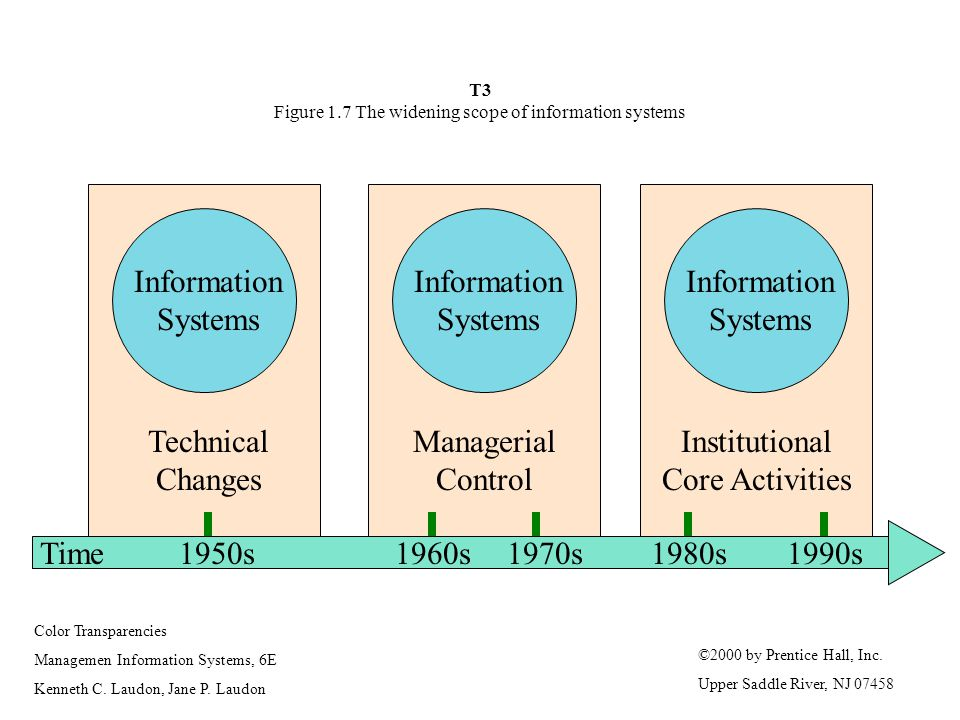 T3 Figure 1.7 The widening scope of information systems