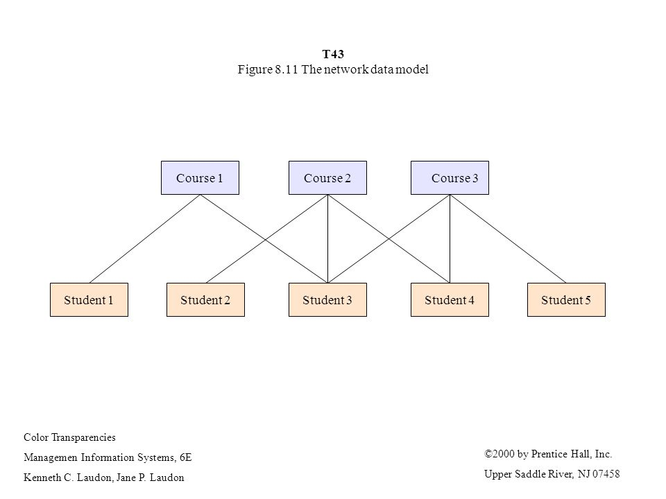 T43 Figure 8.11 The network data model