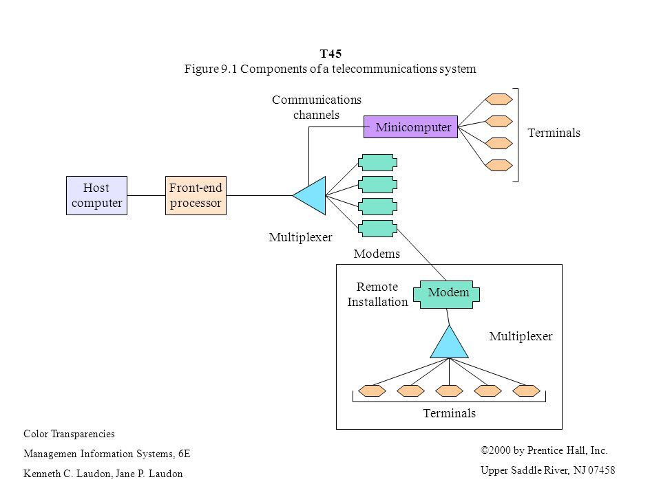 T45 Figure 9.1 Components of a telecommunications system