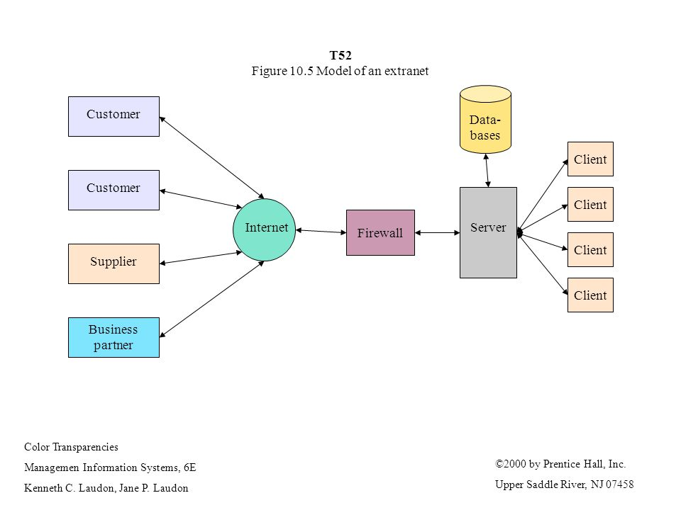 T52 Figure 10.5 Model of an extranet