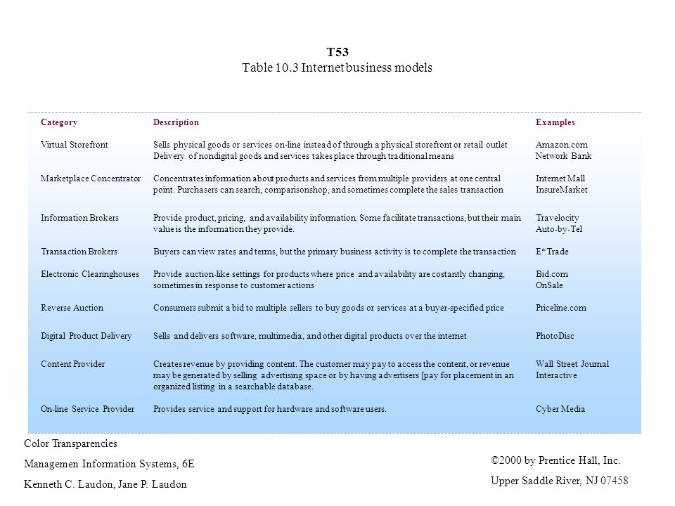T53 Table 10.3 Internet business models