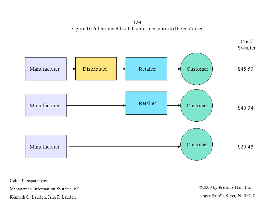 T54 Figure 10.6 The benefits of disintermediation to the customer