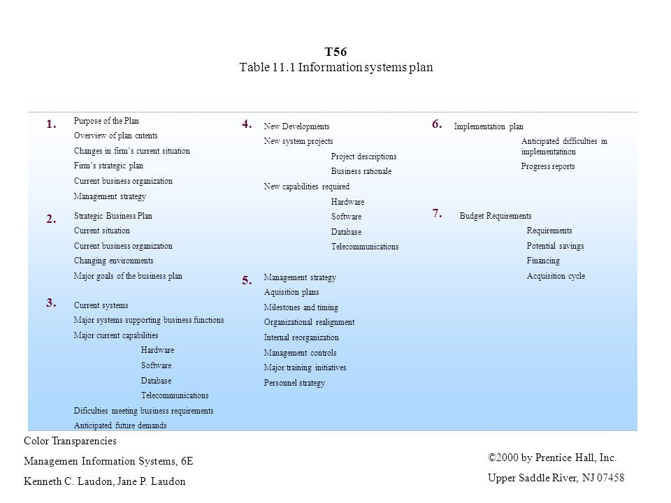 T56 Table 11.1 Information systems plan