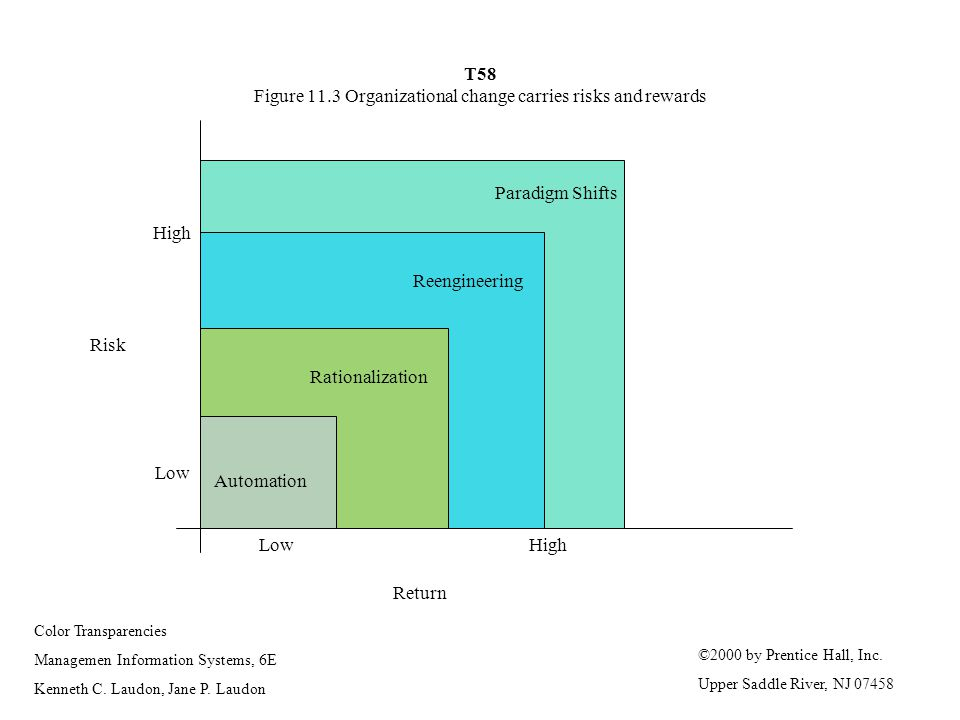 T58 Figure 11.3 Organizational change carries risks and rewards