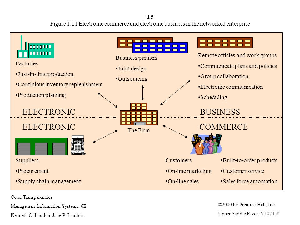 ELECTRONIC BUSINESS ELECTRONIC COMMERCE