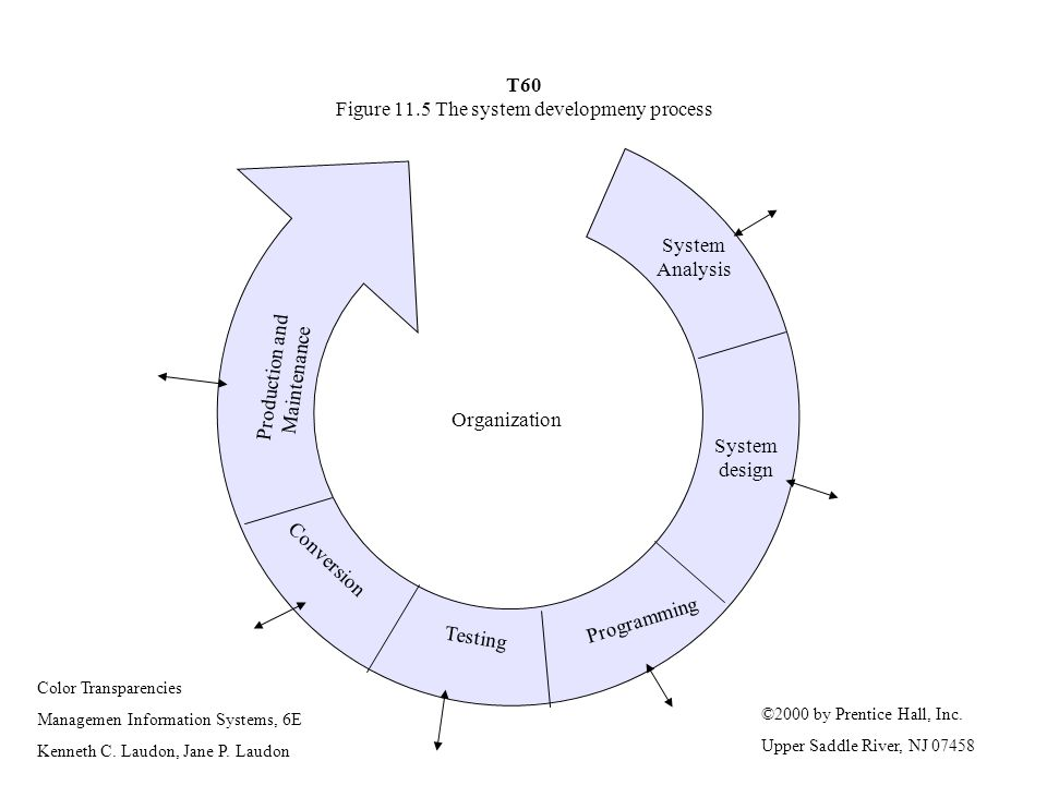T60 Figure 11.5 The system developmeny process