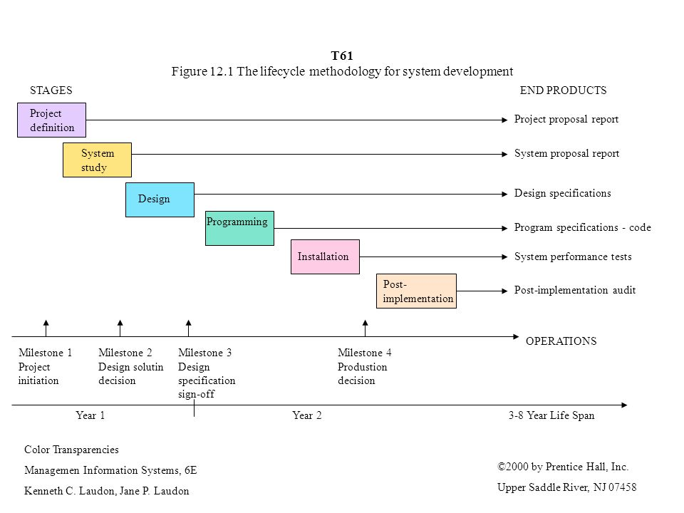 T61 Figure 12.1 The lifecycle methodology for system development
