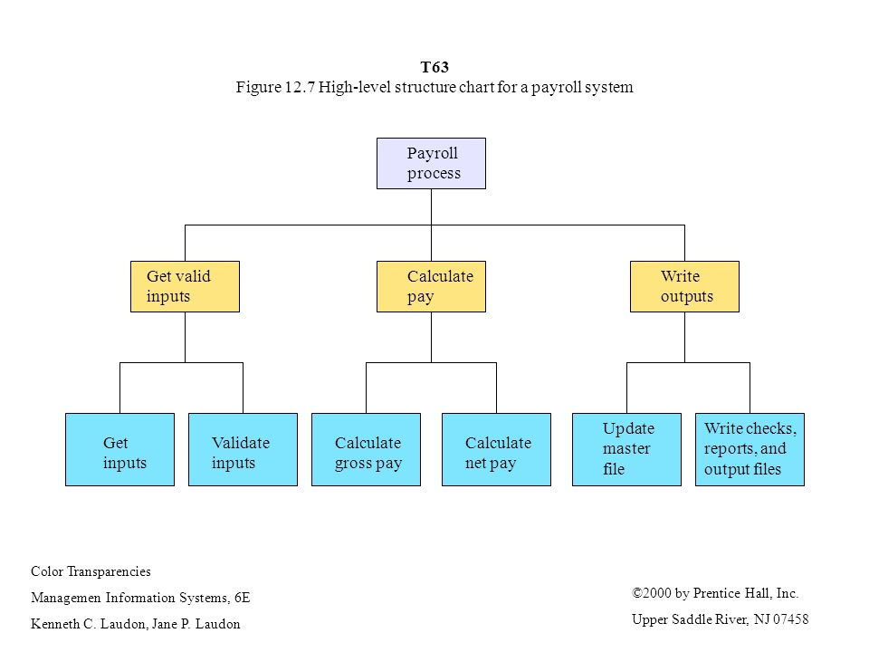 T63 Figure 12.7 High-level structure chart for a payroll system