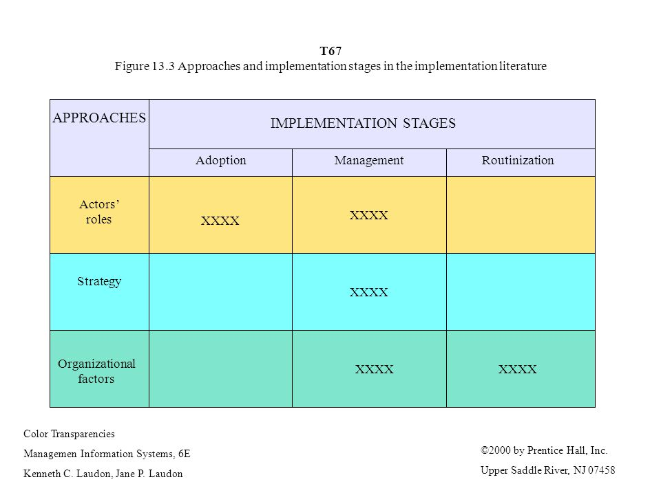 IMPLEMENTATION STAGES
