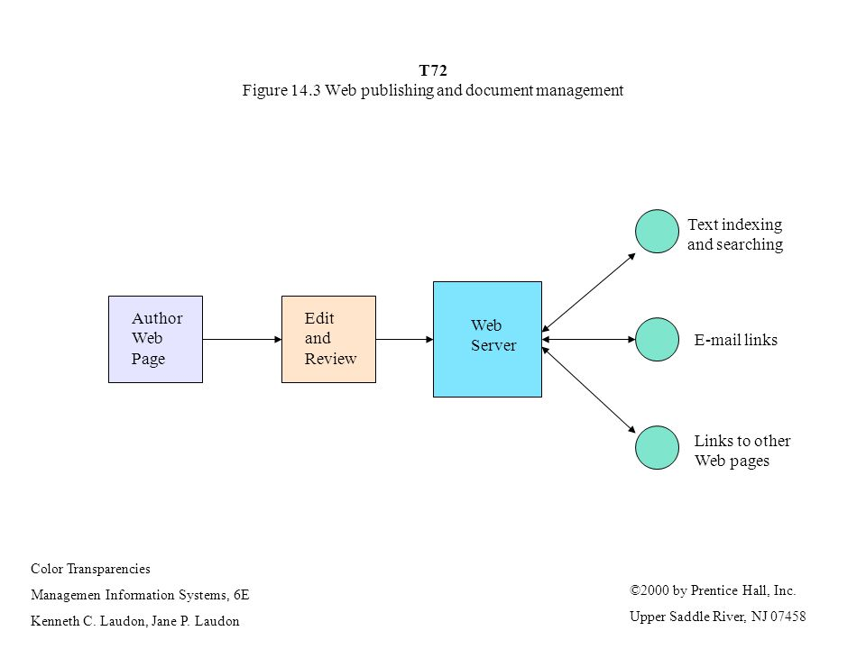 T72 Figure 14.3 Web publishing and document management