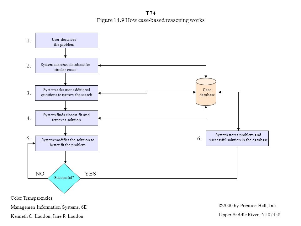 T74 Figure 14.9 How case-based reasoning works
