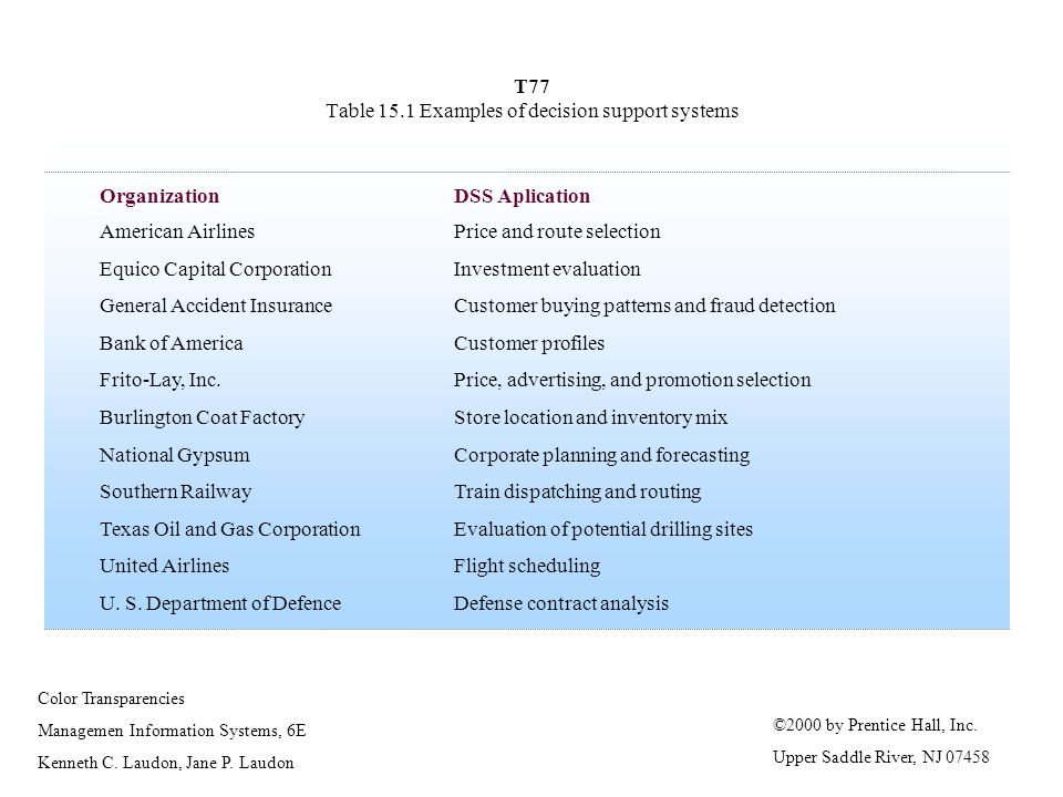 T77 Table 15.1 Examples of decision support systems