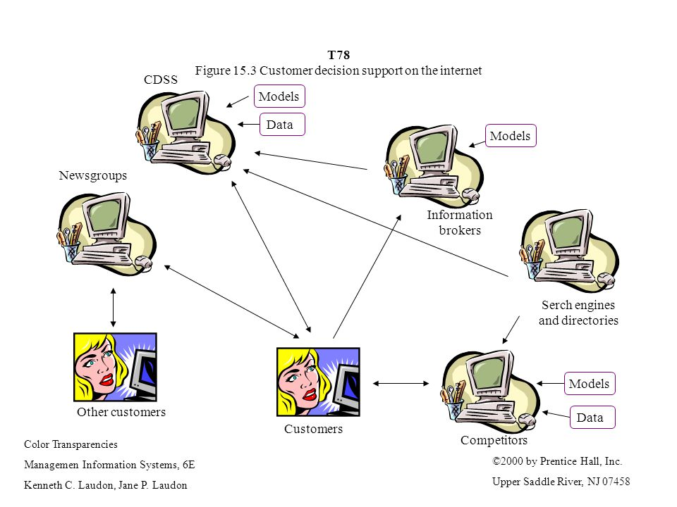 T78 Figure 15.3 Customer decision support on the internet