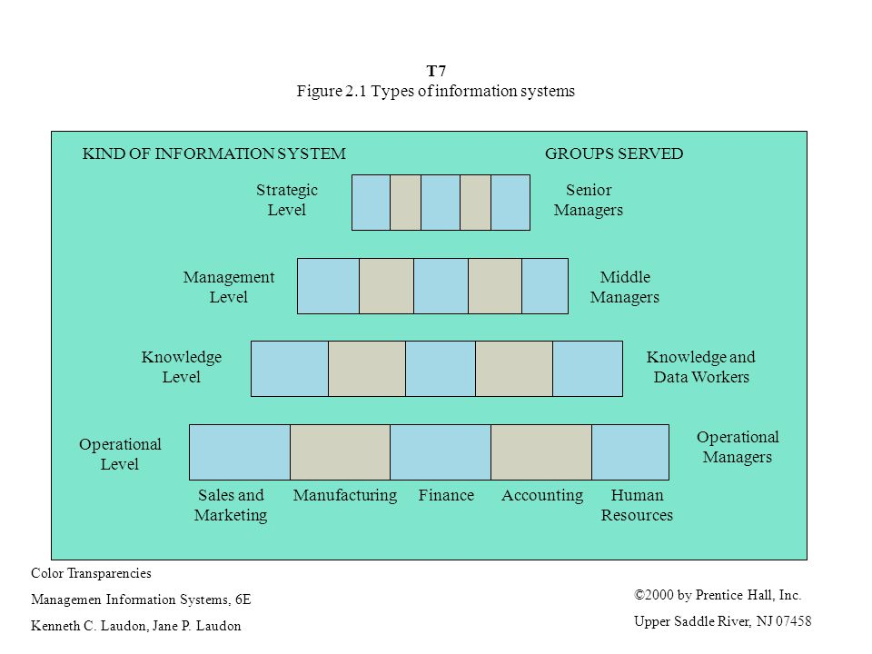 T7 Figure 2.1 Types of information systems