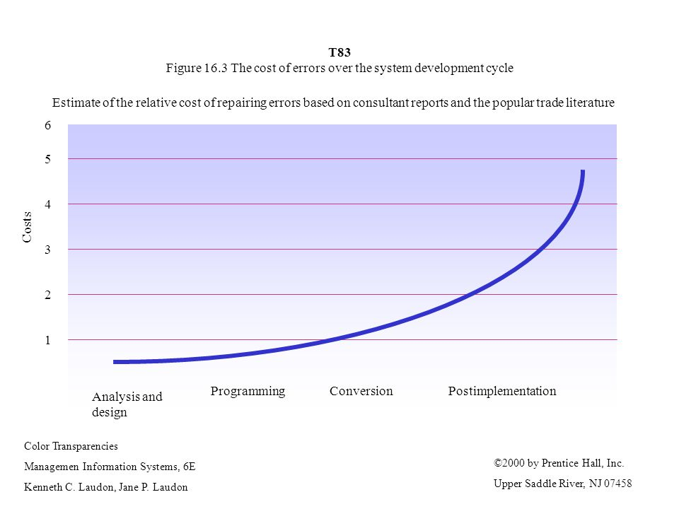 T83 Figure 16.3 The cost of errors over the system development cycle