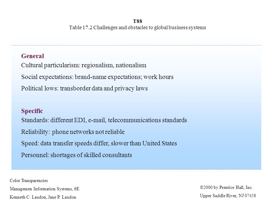 T88 Table 17.2 Challenges and obstacles to global business systems