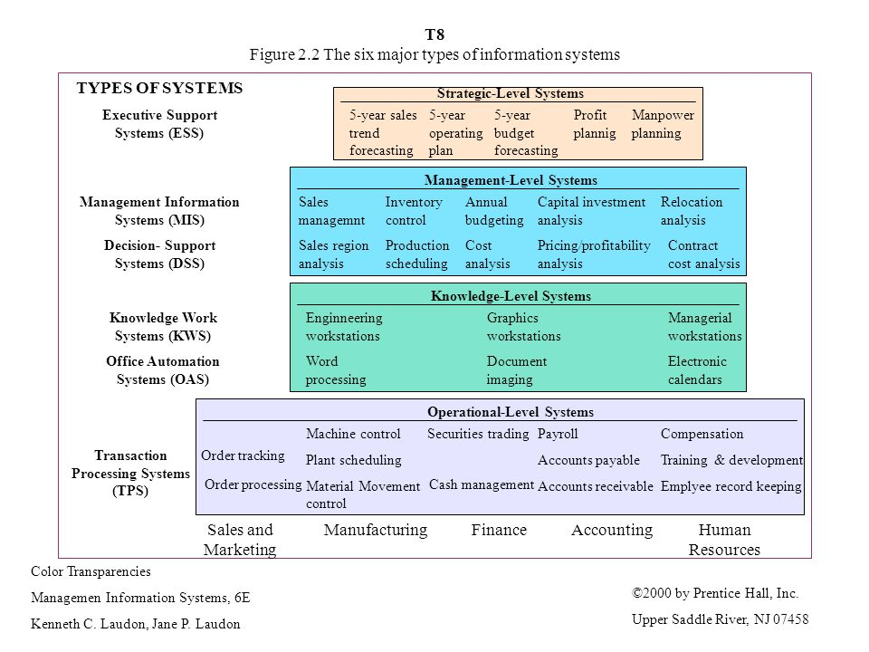 T8 Figure 2.2 The six major types of information systems