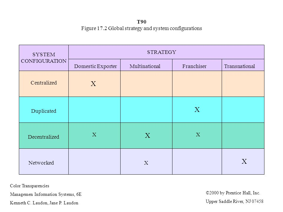 T90 Figure 17.2 Global strategy and system configurations