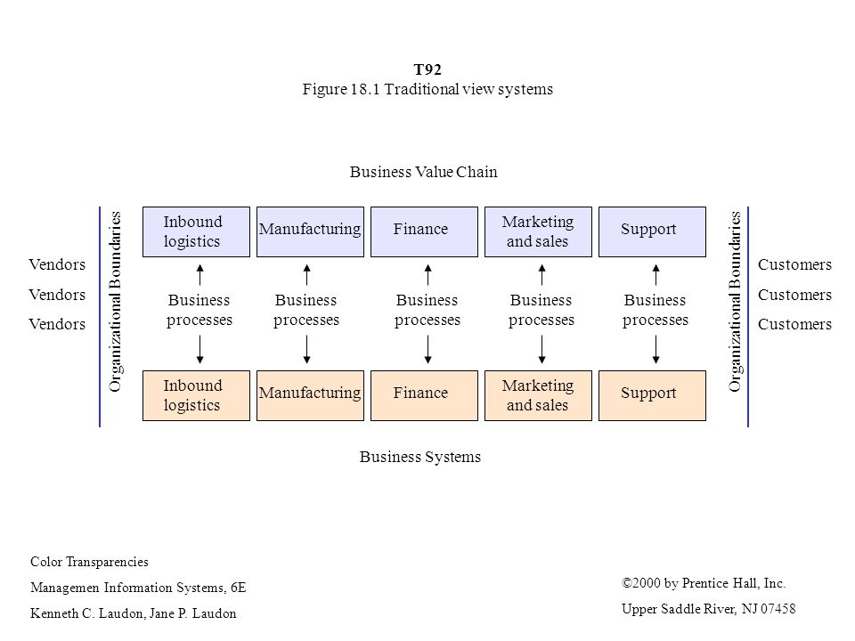 T92 Figure 18.1 Traditional view systems