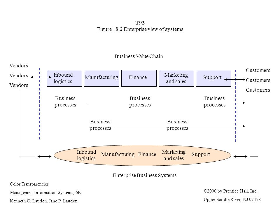 T93 Figure 18.2 Enterprise view of systems