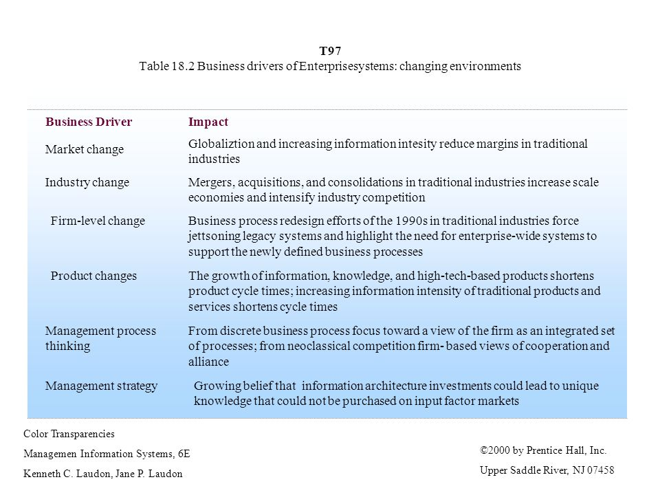 T97 Table 18.2 Business drivers of Enterprisesystems: changing environments