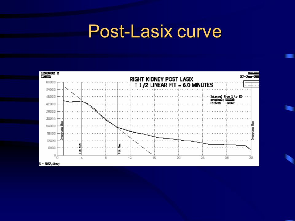 Post-Lasix curve