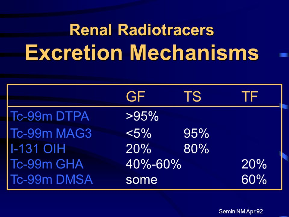 Renal Radiotracers Excretion Mechanisms