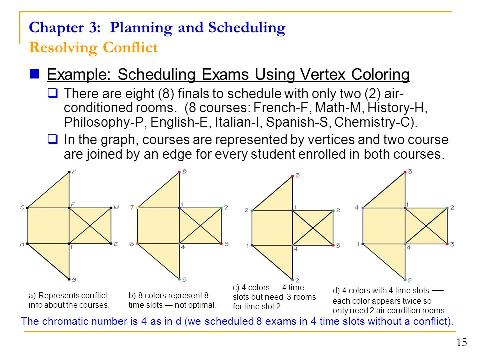 Chapter 3: Planning and Scheduling Resolving Conflict